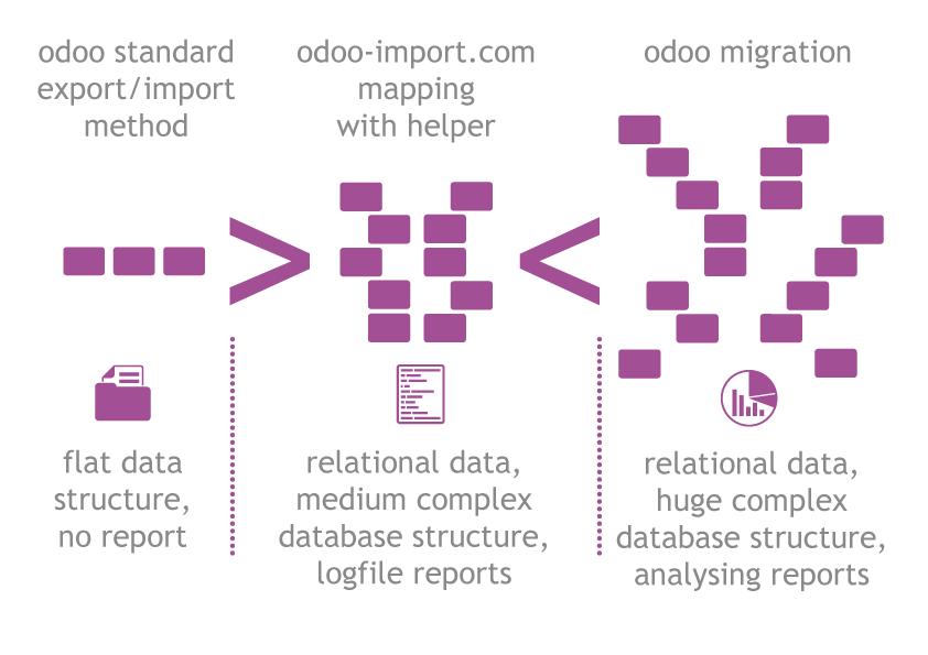 About - Odoo Import